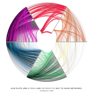 Hive Plots - Rational Network Visualization / Martin Krzywinski @MKrzywinski mkweb.bcgsc.ca
